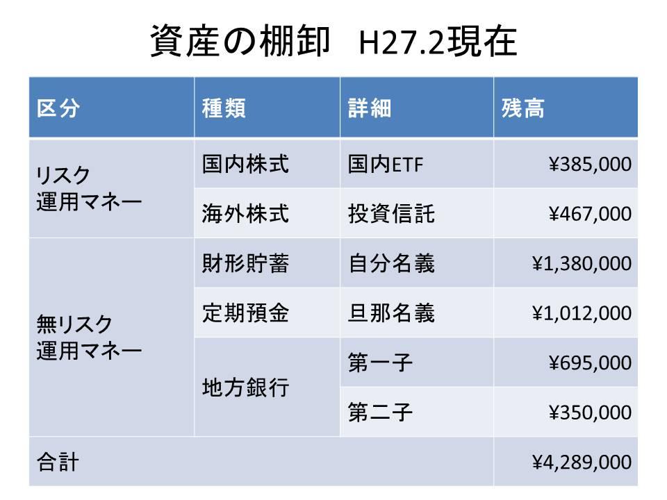 資産の棚卸2016.2